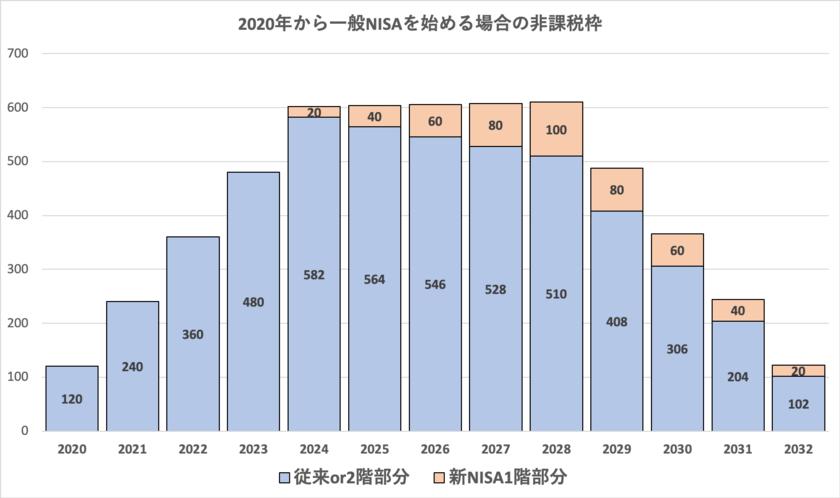 2020年から一般NISAを行う場合の非課税枠の推移