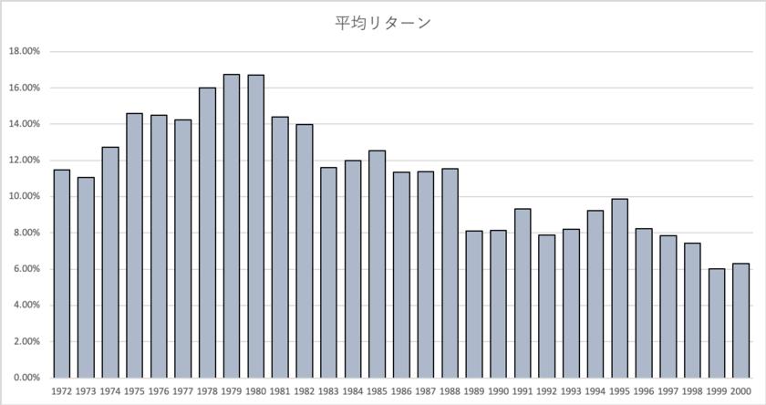 米国株を20年運用した場合の年平均リターン