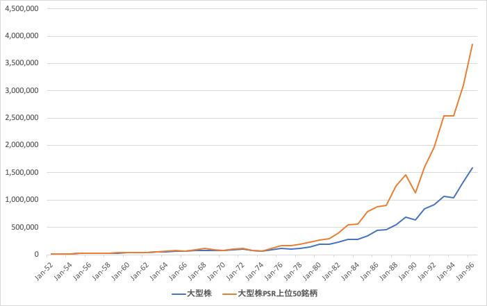 大型株PSR銘柄と大型株のリターンの比較