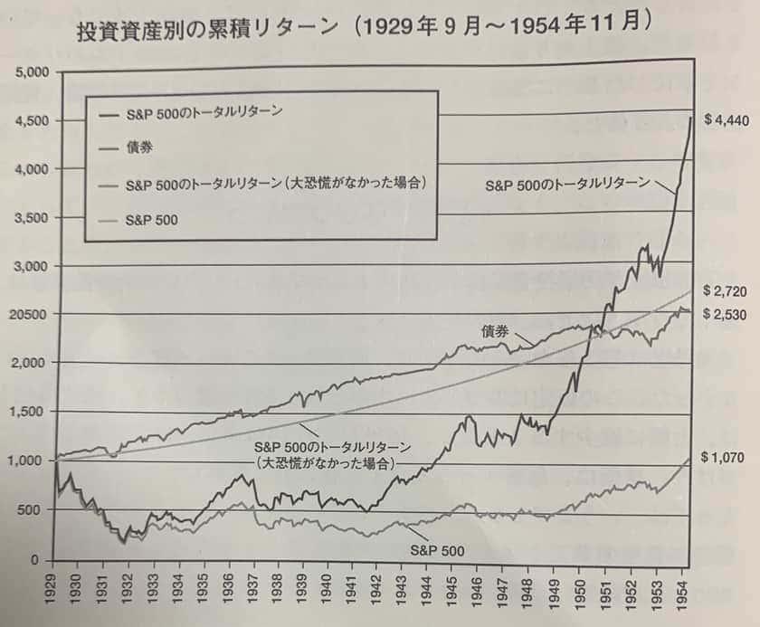 配当金再投資のリターン