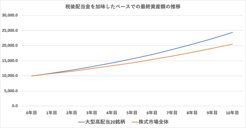 1997年からの高配当戦略と市場平均との比較