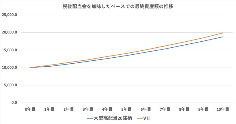 配当金差し引きを加味した後でのリターンの比較