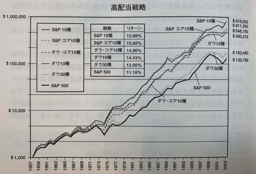 株式投資の未来の結果