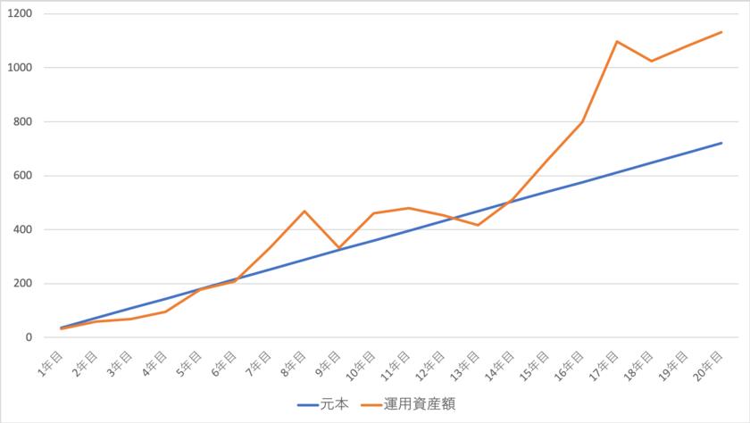 最悪の年に積立を開始した場合の資産の推移