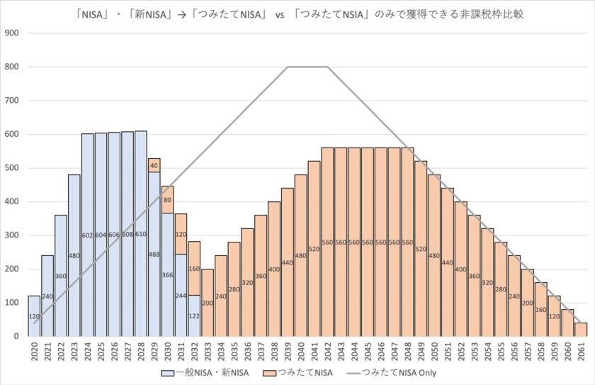NISAと「つみたてNISA」の非課税枠の比較