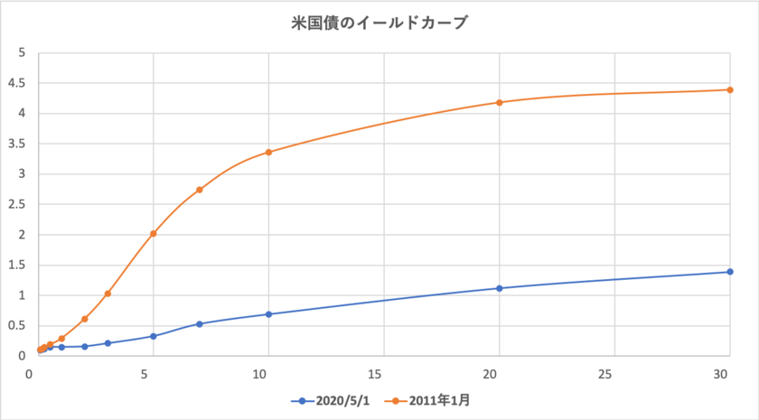 2011年と2020年のイールドカーブの比較