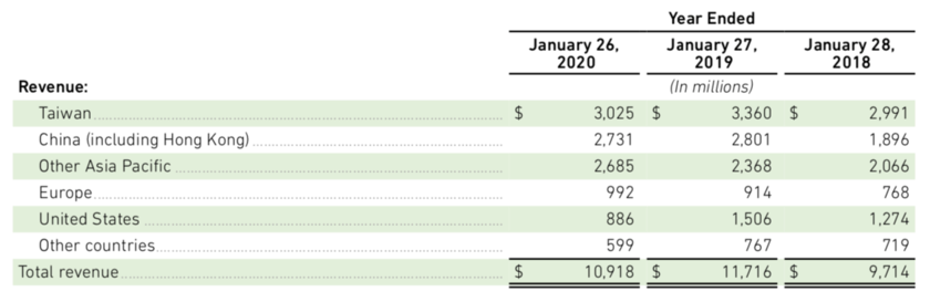 NVIDIAの売上高の中国比率