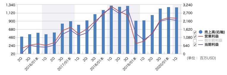 NVIDIAの業績推移