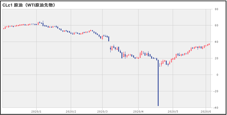 WTI原油の価格推移