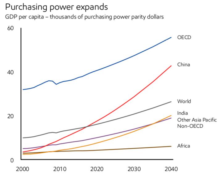 2040年までのエネルギー需要の見通し