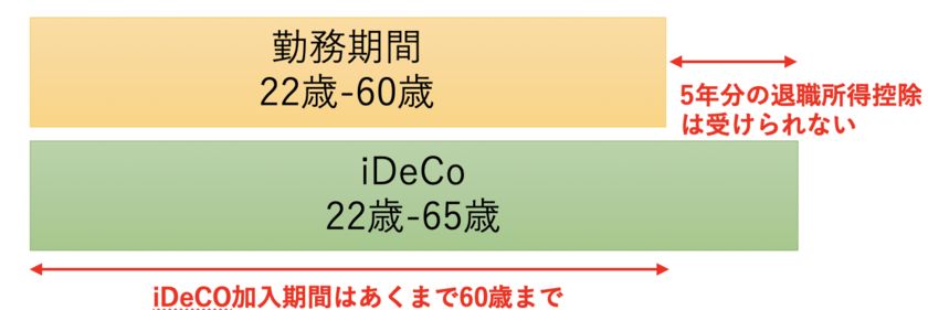 iDeCoの加入期間の考え方