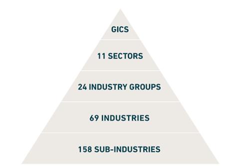 GICSの分類