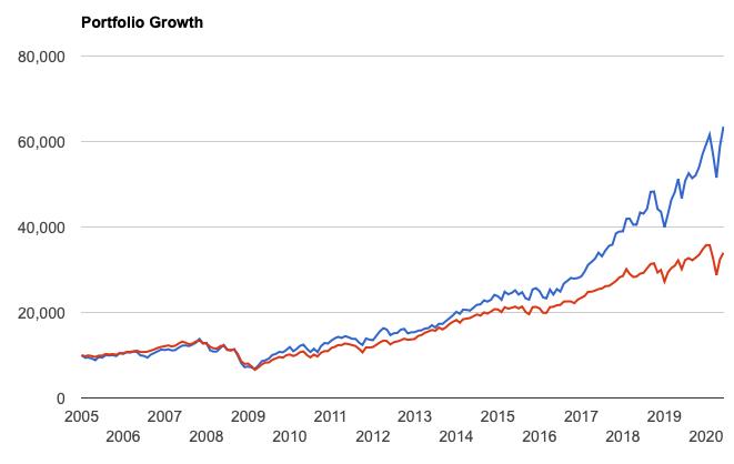 VGTとS&P500指数の比較