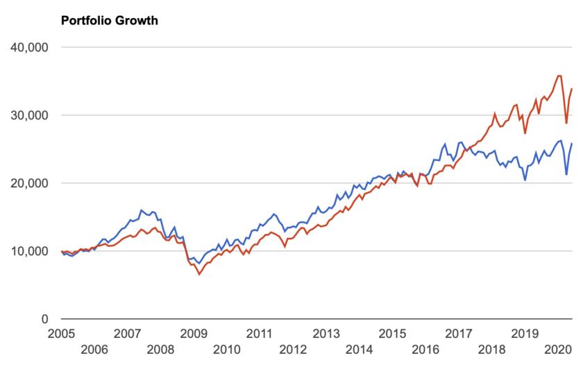 VOXとS&P500指数の比較