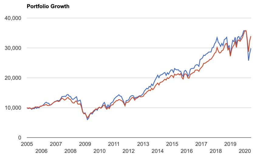 VISとS&P500指数の比較