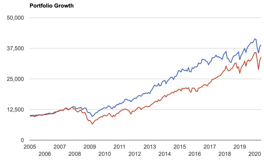 VDCとS&P500指数の比較