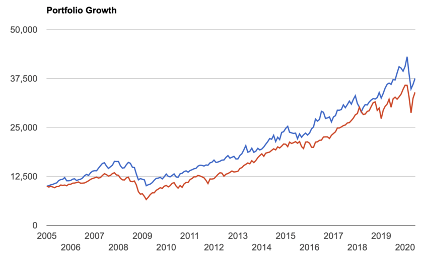 VPUとS&P500指数との比較