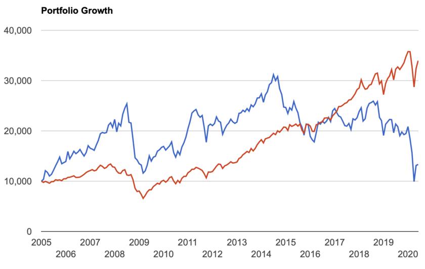 VDEとS&P500指数の比較