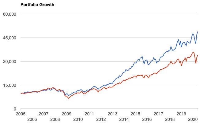 VHTとS&P500の値動きの比較