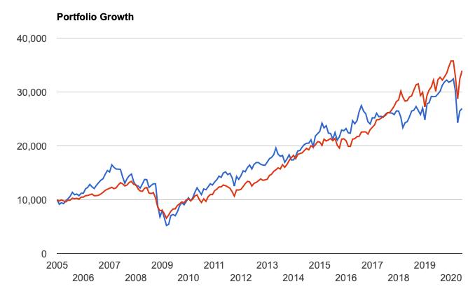 VNQとS&P500指数の比較