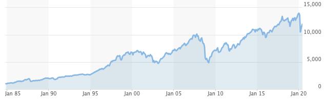 NYSE総合指数の推移