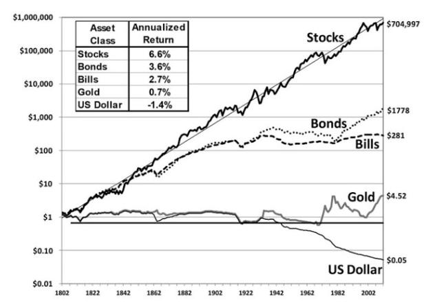 米国株の超長期リターン