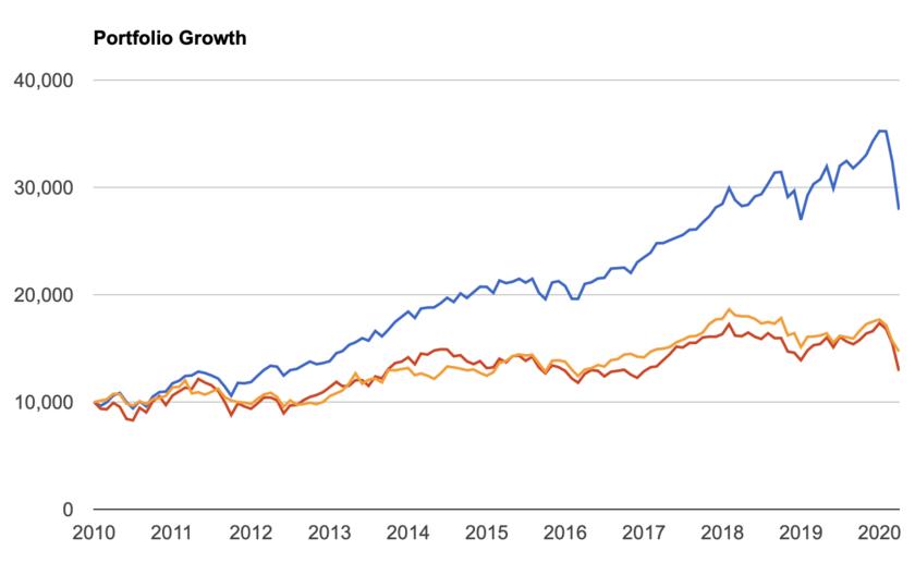 米国株と欧州株と日本株の比較