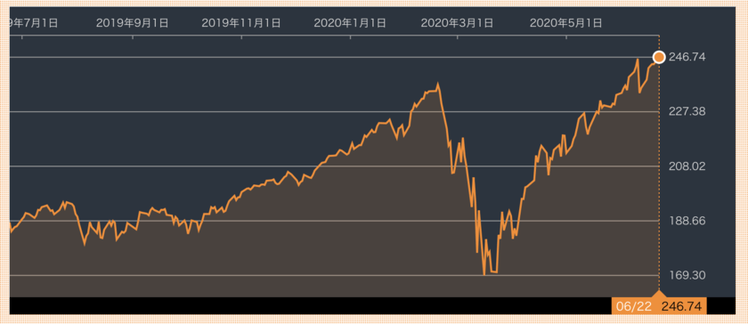 QQQの株価推移