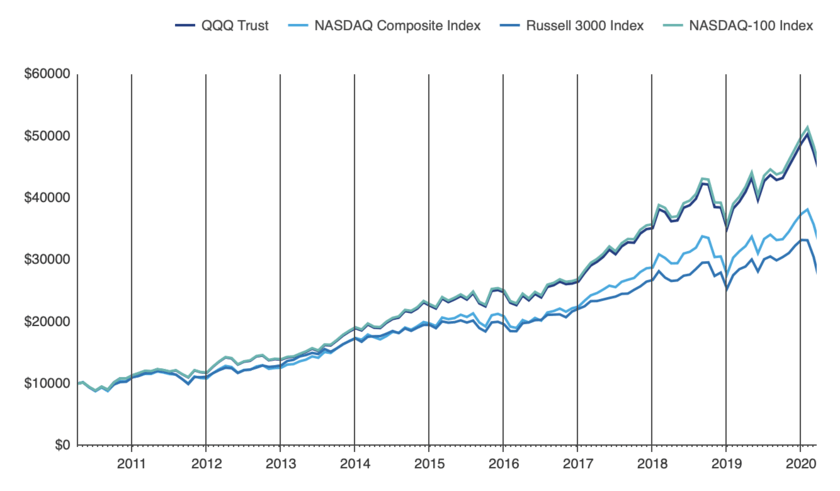 QQQの株価推移をナスダック総合指数やRusselee3000と比較