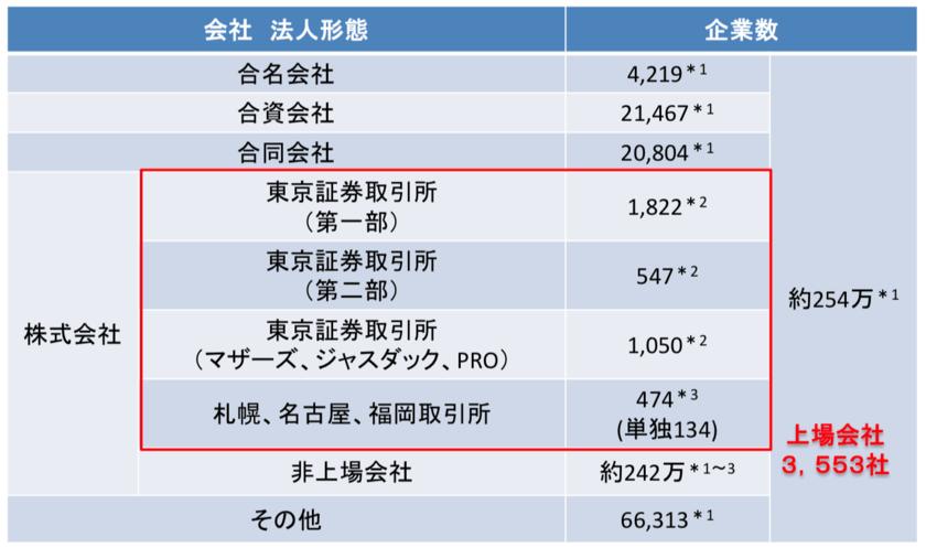 日本の株式市場の上場企業数