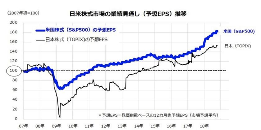 日米のEPS比較