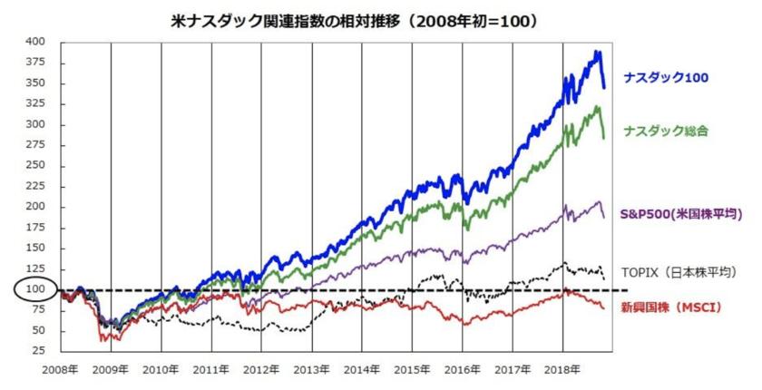 日米株価指数の比較