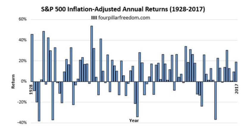 S&P500指数の単年度の実質リターン