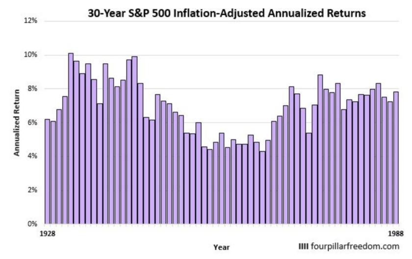 S&P500指数に連続30年間投資した場合の年率リターン