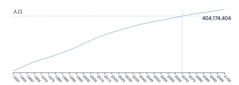 米国の今後の人口推移
