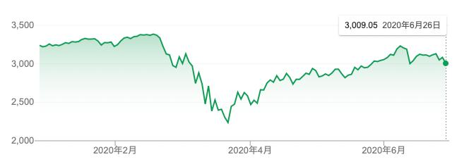 S&P500指数のコロナショックでの動き