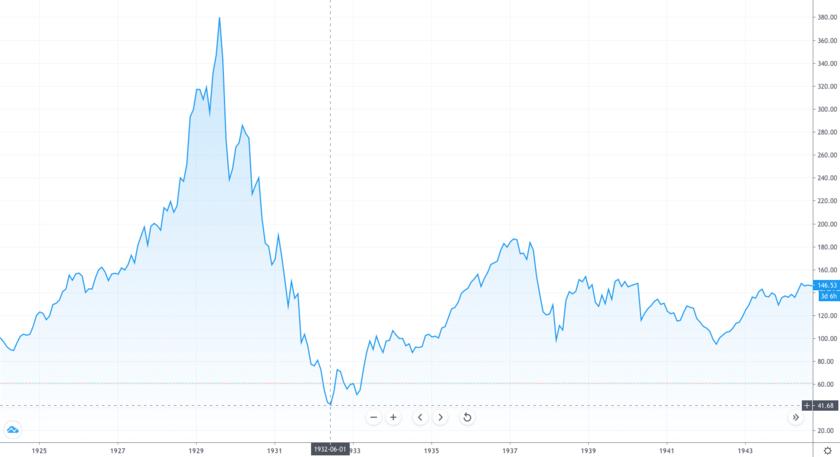 世界恐慌時のダウ平均株価の値動き