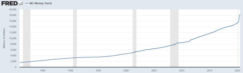 米国のマネーストックの推移