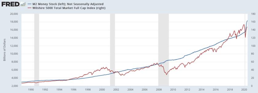 米国株とMoney Supplyの推移の比較