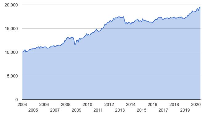 物価連動ETFの値動き