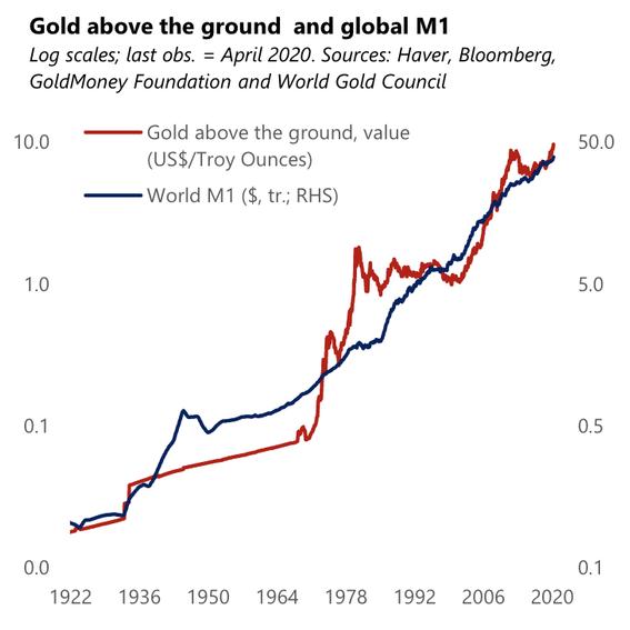 マネーサプライと金価格の推移