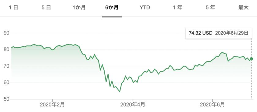 VTの株価推移