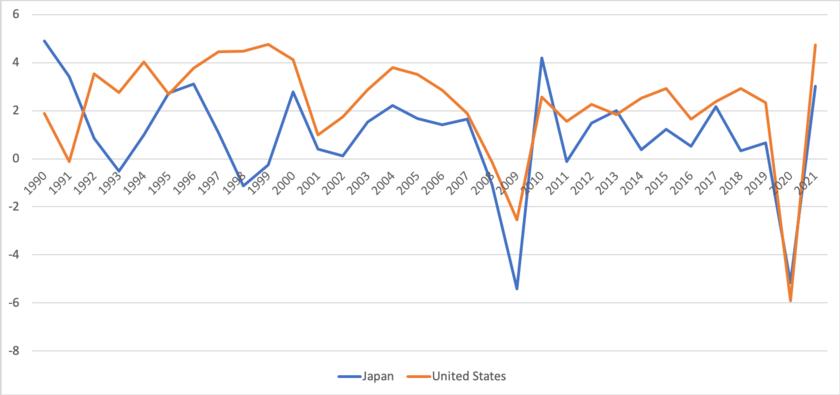 日米のGDP成長率の比較