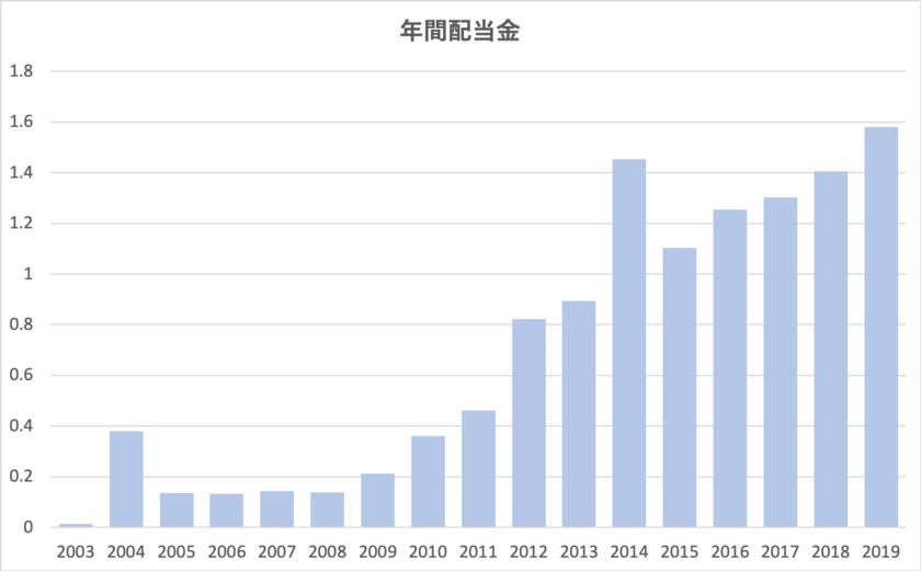 QQQの配当金の推移