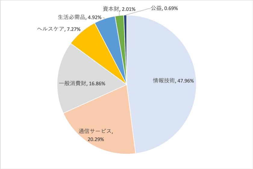 QQQのセクター別構成比率