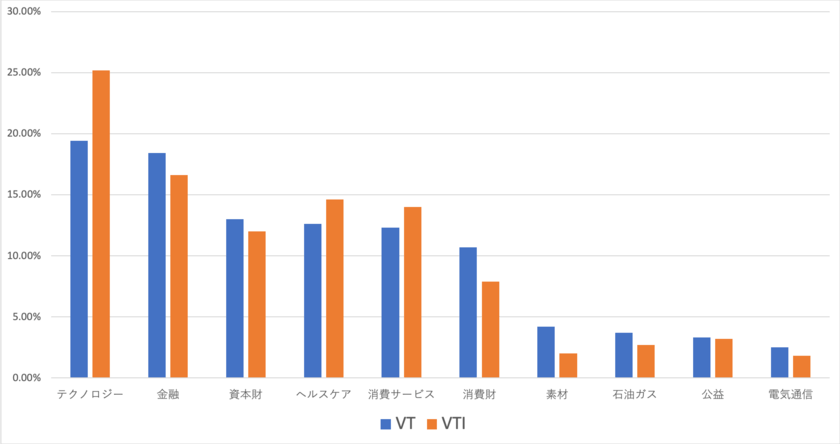 VTとVTIのセクター比較