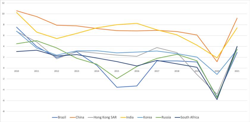 新興国各国の成長率