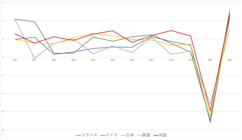 日米欧の成長率推移