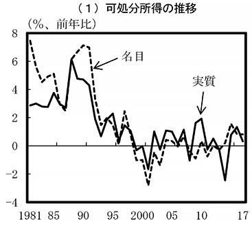 日本の可処分所得の推移