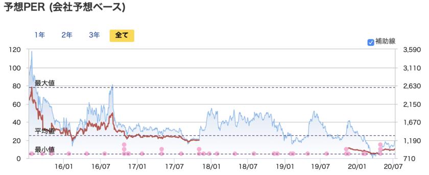 BEENOSの株価とPERの推移
